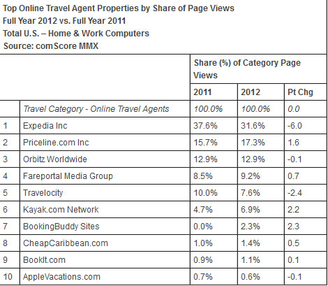 Top Online Travel Agent Properties by Share of Page Views